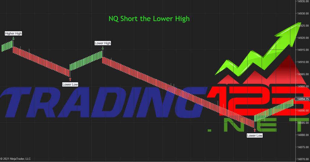 Market Cycle Indicator