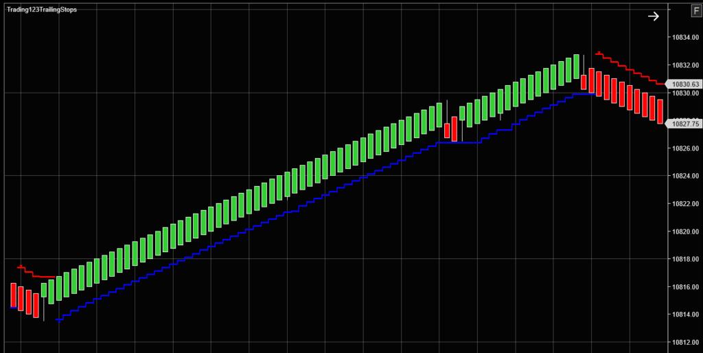Trailing Stop Indicator