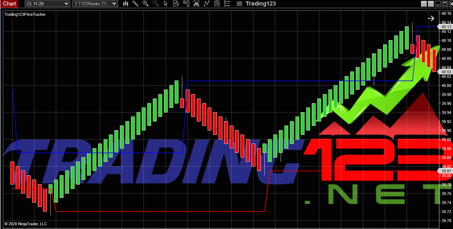 NinjaTrader 8 Indicators