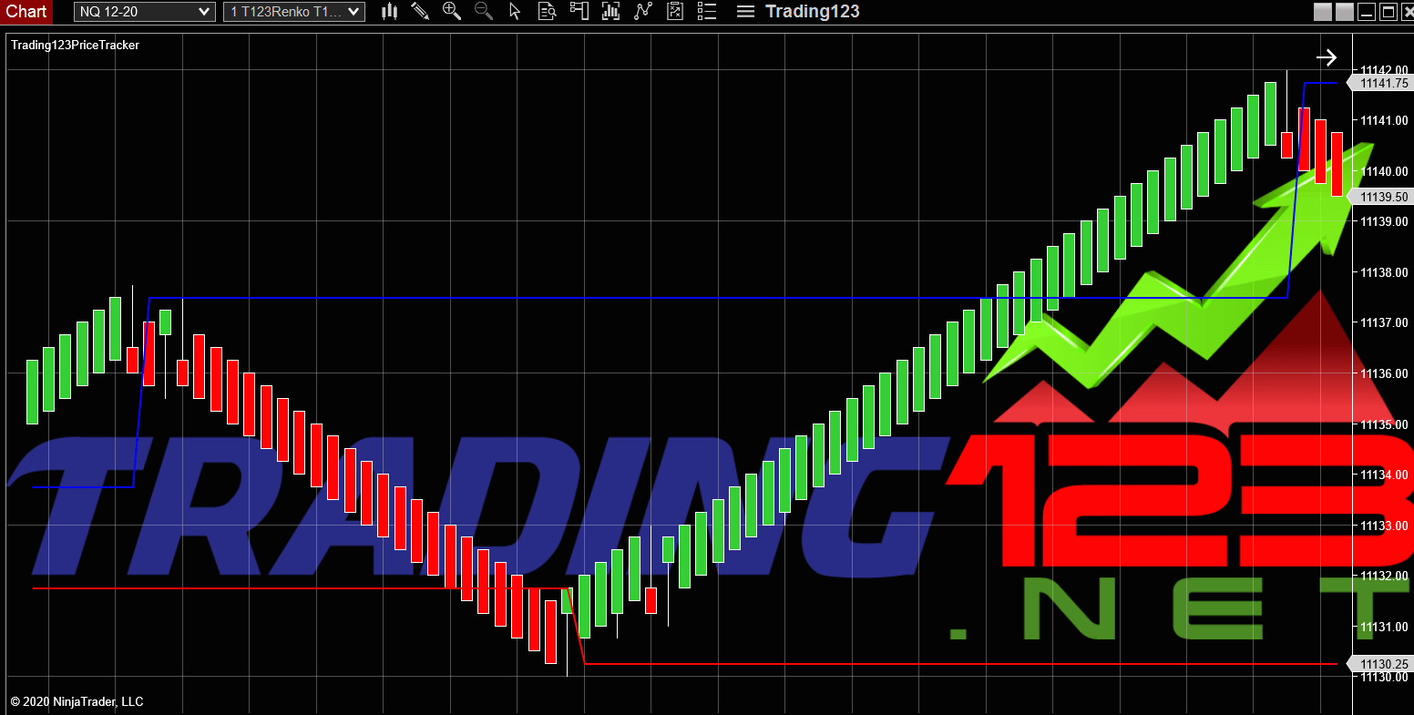 Ninjatrader Indicators