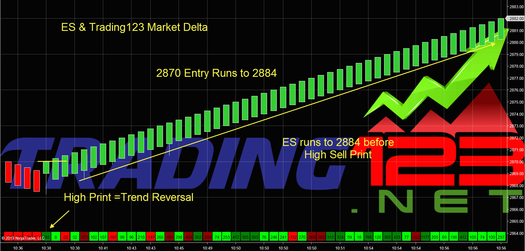 Market Delta Indicator | Follow the Institutional Order Flow | Trading123