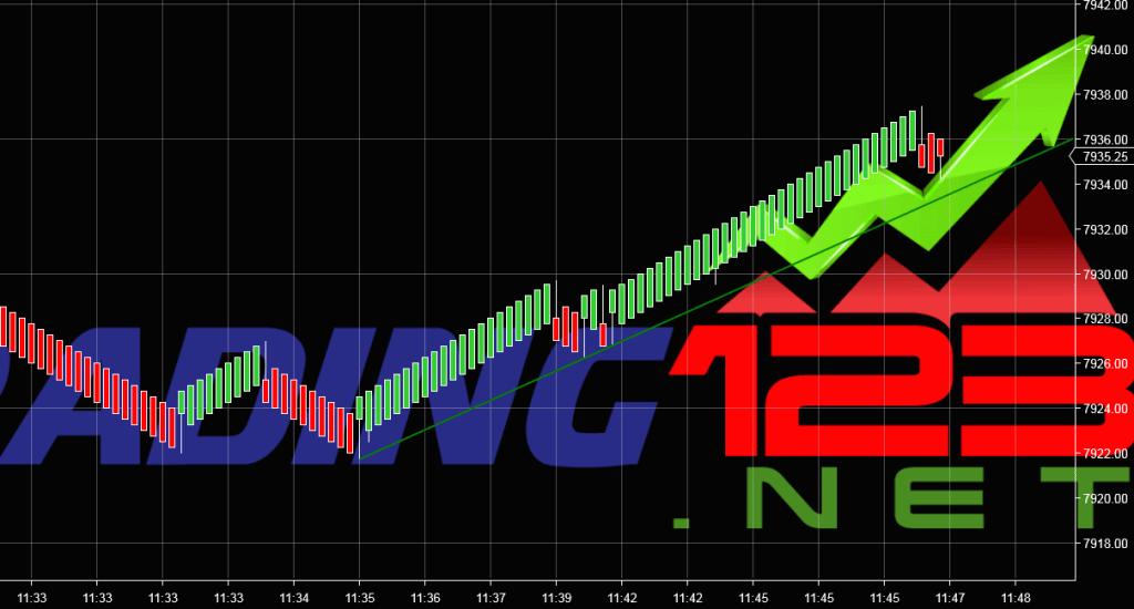 Trading123 Auto Trend Line