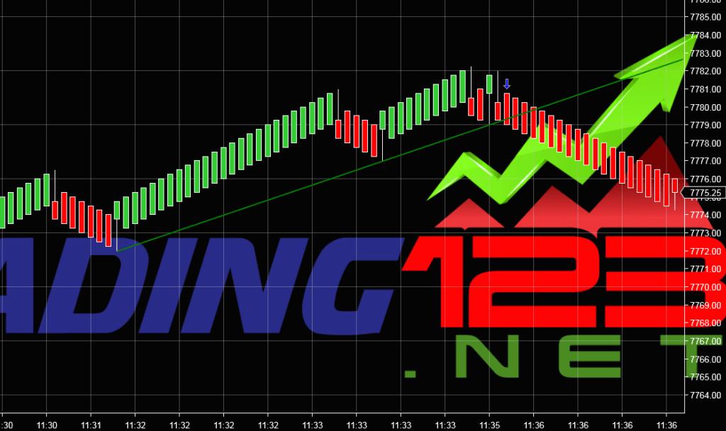 Trding123 Automatic Trendline