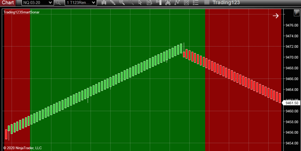 NQ Chart Color Background
