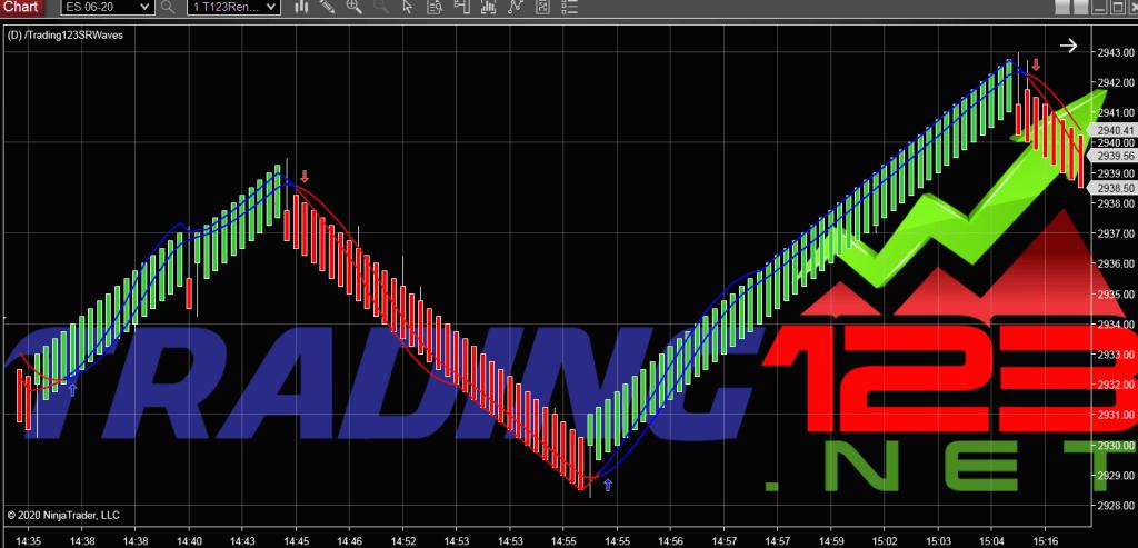 Trading123 SR Waves